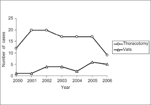 Number of trauma thoracotomies and video-assisted thoracoscopic surgery performed from 2000 to 2006. Note the decreasing number of thoracotomies and increase in the number of video-assisted thoracoscopic surgery cases