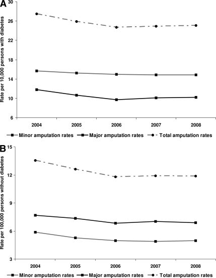 Changes in minor and major amputation incidence rates in (A) individuals with diabetes expressed per 10,000 people with diabetes and (B) individuals without diabetes expressed per 100,000 people without diabetes.