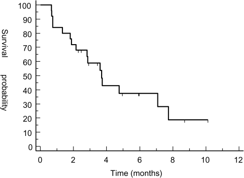 Progression-free survival for all patients. Progression-free survival (months) from start of trabectedin to disease progression was estimated using the method of Kaplan and Meier.