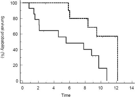 Overall survival in responders vs. non-responders. Overall survival (months) from the start of trabectedin to death was estimated using the method of Kaplan and Meier. Responders (dotted line), defined as CR, PR or SD after three cycles of treatment, showed significantly prolonged OS compared to non-responders (solid line).