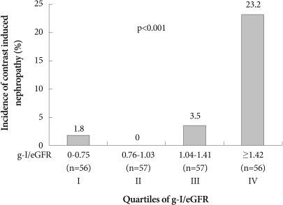 Incidence of CIN according to quartiles of g-I/eGFR. Incidence of CIN is markedly higher in quartiles III and IV compared with quartiles I and II. CIN: contrast-induced nephropathy, g-I/eGFR: ratio of delivered contrast media by grams of iodine and estimated glomerular filtration rate.