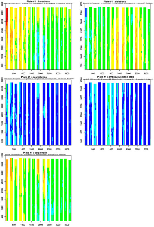 Spatial distribution of error rate variation. For each error type and sequence length, the x-axis represents the spatial location of 454 reads and the y-axis represents the y-coordinates on the PT plate. The results presented in this figure correspond to plate #1. Data for the other two runs is presented in additional file 4. The 15 strips represent the 15 regions. We display separately the four types of error (insertions, deletions, mismatches and ambiguous base calls) and the length of the sequences generated. Colors indicate the ranges of error rates, from 0 to 1 (or the length of the sequences, from 0 to 500), using a sliding window (see materials and methods).