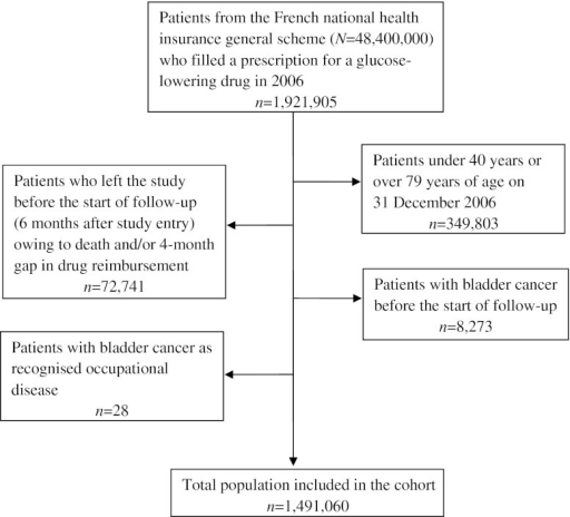 Flow chart of the pioglitazone and risk of bladder cancer study population