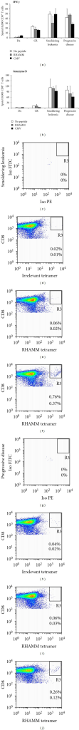 RHAMM-specific CTLs are present, but not functional. PBMCs were obtained from an AML patient who received chemotherapy. (a), (b). RHAMM-specific CTLs detected by flow cytometry at the stage of smoldering leukemia (c)–(f) and at the stage of progressive disease (g)–(j) did not release neither IFN-γ (a), nor granzyme B (b) at a level higher than background (no peptide control) as assessed by ELISPOT assays. (c)–(j) Reported frequencies correspond to all cells in the CD3+CD8+ T-cell gate (upper numbers), and to all cells in the lymphocyte gate (lower numbers). (c), (g) Isotype negative control, (d), (h) Non-peptide negative control, stained with an irrelevant tetramer, (e), (i) Non-peptide negative control, stained with RHAMM tetramer, (f), (j) CD8+ T cells were stimulated with RHAMM peptide and stained with RHAMM tetramer.