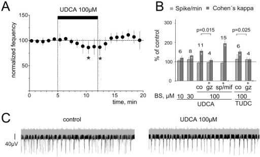 UDCA synchronizes network activity like a GABAA receptor antagonist.A. Firing rate of TMN neurons (n = 10) recorded in mouse hypothalamic slices is not significantly affected by UDCA during the first 5 min of UDCA perfusion. Each filled circle represents the average firing during 5 min. Significant difference from baseline is indicated with stars (* p<0.05, Wilcoxon test). B. Summary of MEA experiments illustrates the change in spikes/min (all spikes over all active electrodes) and Cohen's kappa (synchronization index). Note that gabazine blanks the effect of UDCA and tauroursodeoxycholate (TUDC) on synchronization. Mineralocorticoid- and glucocorticoid- receptor- antagonists (mifepristone and spironolactone, respectively) did not significantly change effects of UDCA (significance of modulation compared to the control indicated with stars within bars (*: p<0.05). C. Examples of neuronal firing patterns recorded from 2 electrodes in one hypothalamic culture (one electrode in black, another in grey color) during 1 second. Note more synchronous discharge of hypothalamic neurons in the presence of UDCA.