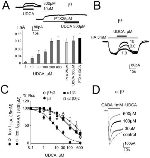 Recombinant α1β3γ2L GABAARs are blocked by UDCA in a way comparable to native receptors.A. UDCA and picrotoxin (PTX) induce outward shift in baseline current in HEK293 cells transfected with β-plasmid (block of constitutively open channels). Plot below shows averaged amplitudes of UDCA- and PTX- responses (4–10 cells for each concentration). Note lack of additivity between maximal UDCA and PTX induced outward currents. B. Histamine (HA)-evoked inward currents and their reversible blockade by different concentrations of UDCA at homopentameric GABAA receptors. C. Concentration-response curves for UDCA-block of control (co) either GABA (0.5 mM)- or histamine (HA, 5 mM)- evoked currents obtained from 4 different receptor types fitted with the following IC50s(nH): α1β3γ2L: 73±16 µM (0.63); α1β: 81±16 µM (0.65); β3γ2L: 232±66 µM (0.62); β3: 7.4±2 µM (0.8). Four to ten cells were investigated with the whole concentration range for each receptor type. D. Examples of current recordings in α1β3-expressing HEK293 cell: GABA (dotted line)- or GABA+UDCA – responses are superimposed.