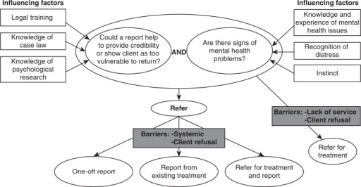 Mapping of the decision to refer a client for a medico-legal (psychological) report.
