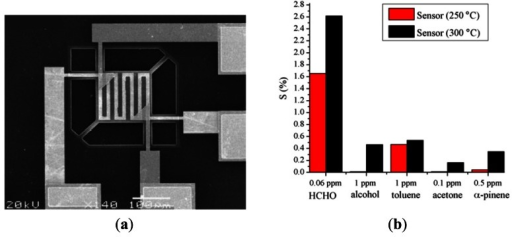 (a) SEM image of micro-hotplate within dual-sensor detection chip. (b) Output response of sensor in presence of various compounds with different concentrations [45].