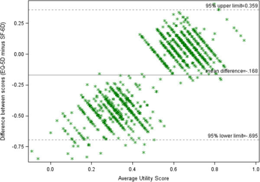 Bland Altman plot for EQ-5D and SF-6D scores at baseline.