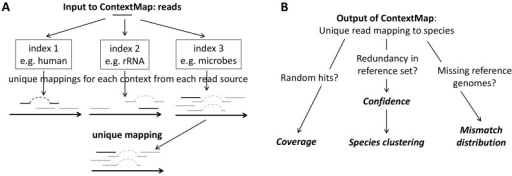 Mining RNA–seq data for infections and contaminations.(A) Approach for mapping sequencing reads in parallel to multiple sources of reads using ContextMap. (B) After obtaining unique mappings to the species in the reference set, different questions can be addressed. Random hits to only a small region of the genome can be identified by investigating coverage. Strong similarities in terms of possible read mappings between different species in the reference set can be identified by analyzing confidence and species clusterings. Finally, by analyzing mismatch distributions in terms of the Jensen–Shannon divergence, it can be determined if reads have been mapped to the correct genome or only to a close relative due to missing genome sequences or local genome similarities.