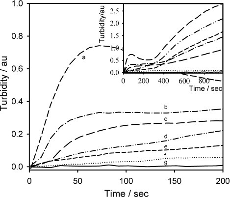 Turbidity–time traces at 700 nm with increasing HbS concentrations between 0 and 200 s, inset showing to 1000 s. Experimental conditions: HbS concentration: a) 100 mg cm−3; b) 75 mg cm−3; c) 50 mg cm−3; d) 40 mg cm−3; e) 30 mg cm−3; f) 20 mg cm−3; g) 100 mg cm−3 of HbA. 1.5 m (pH 7.0) phosphate buffer; 0.5 m NaCl; T=38 °C; E=−0.55 V vs Ag/AgCl.