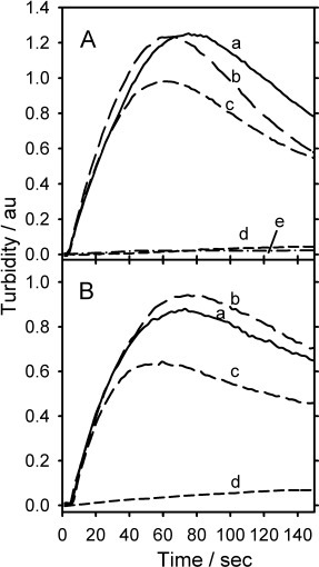 Turbidity–time traces in the presence of A) vanillin and B) 5HMF, chemcial structures shown. Conditions: HbS 100 mg cm−3 (1.16 mm); pH 7.00; 1.5 m PBS; 0.5 m NaCl; 38 °C; E=−0.55 V vs Ag/AgCl, a) 0 mm; b) 0.58 mm; c) 1.16 mm; d) 11.6 mm for Vanillin and 5HMF respectively, e) in (A) HbA only.
