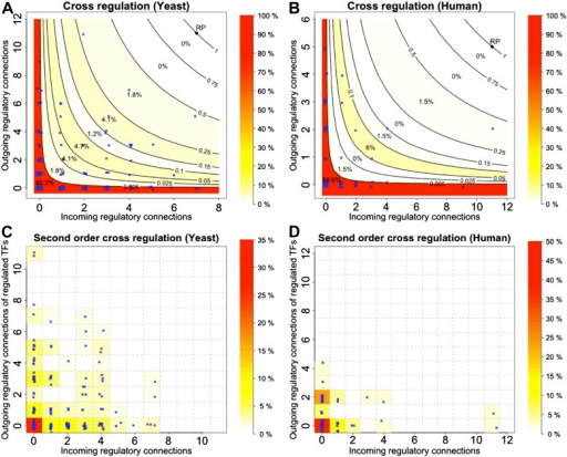 Cross regulation and second-order cross regulation in yeast and human.(A and B) TF cross regulation in yeast and the human GM12878 cell lines. (C and D) Second-order cross regulation control for the same datasets. See the caption of Figure 4 for the conventions used in the plots.DOI:http://dx.doi.org/10.7554/eLife.02863.018
