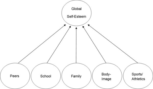 The factor structure of multidimensional self-Esteem questionnaire.