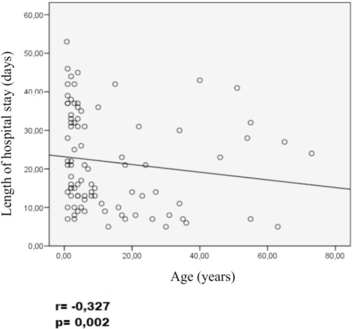 Correlation length of stay with the age of patients hospitalized for LV,HEHA, Maceio, 2006-2009.