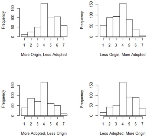 Histograms for the Ali Al-Husseni question.