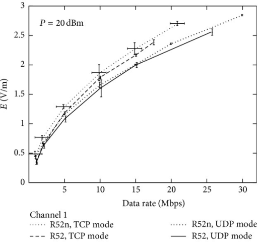 Measured electric field strength as a function of nominal data rate with UDP or TCP data transfer mode (as set by the router configuration utility) with using a R52 or R52n router board card. Only data for channel 1 are shown here to allow comparison between the different modes. A fixed power level of 20 dBm was used.