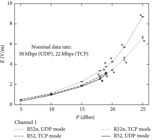 Measured electric field strength as a function of nominal output power with UDP or TCP data transfer mode (as set by the router configuration utility) with using R52 or R52n router board card. Data rate was left unconstrained for this test. Asterisks mark the cases where the router board was unable to generate the maximum data rate (30 Mbps). Only data for channel 1 is shown here to allow comparison between the different modes.
