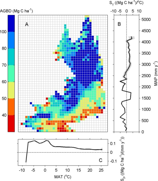 (A) Distribution of forest AGBD in a two-dimensional space with (MAT) and (MAP) binned into intervals of 1°C MAT and 100 mm MAP.(B) The sensitivity of AGBD on temperature (ST) along precipitation gradient. (C) The sensitivity of AGBD on precipitation (Sp) along temperature gradient. The shaded area in (B) and (C) indicates 95% significance intervals of ST and Sp. Sensitivities were only calculated in bins having more than 100 grid pixels.