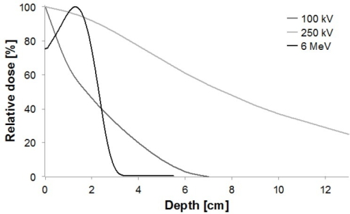 Depth-dose curves normalized at the depth of maximum for 100 kV, 250 kV and 6 MeV beams (kV = photons, MeV = electrons).