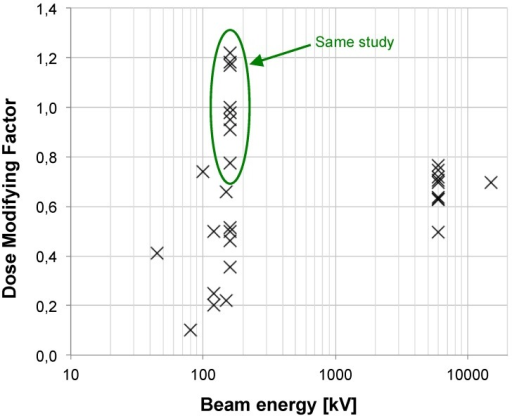 Plot of the calculated DMF values from publications versus beam energy. For energies up to 200 kV, we identified 21 publications dealing with in vitro, 2 in vivo and 2 with both in vitro and in vivo experiments during the period 2008-2014. In the range from 200 kV to 1 MV, 3 in vitro publications were studied. Upon in vitro experiments, the DMF varies from 0.1 to 1.2. Lower values (which are representative of a high radiosensitization) were observed for lower energies. Concerning high-energy beams, 13 publications were analyzed for in vitro, 1 for in vivo experiments and 1 for both; 1 used a 4 MV beam, 13 a 6 MV, 1 a 10 MV and 1 a 15 MV. Upon in vitro experiments, the DMF varies from 0.7 to 0.8 for passive GNP, 0.5 for PEG-coated GNP and 0.6 for a Photofrin® and quantum dots combination.