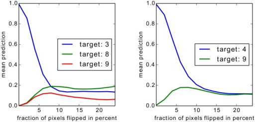 Flipping of digit and non-digit pixels with positive responses.Pixels with highest positive scores are flipped first. The pixel-wise decomposition was computed for the true digit classes three (left) and four (right).