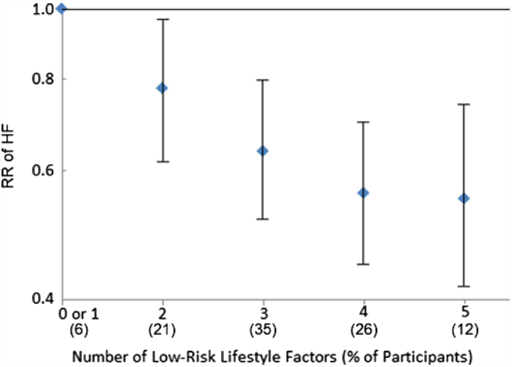 Risk of Incident HF According to Number of Low-Risk Lifestyle Factors in Older Adults (n = 4,490)Low-risk lifestyle factors included walking pace ≥2 mph, leisure activity ≥850 kcal/week, no current smoking, ≥1 drink/week of alcohol, and a body mass index <30 kg/m2. Risk estimates were adjusted for age (years), sex (male vs. female), race (Caucasian vs. non-Caucasian), enrollment site (4 clinics), education (less than high school, high school, more than high school), annual income (<$25,000, $25,000 to $49,999, >$50,000). HF = heart failure; RR = risk ratio.