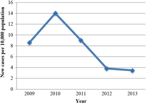 Cumulative incidence of rheumatic heart disease, 2009–2013. Points represent new cases per 10 000 persons at risk per year.