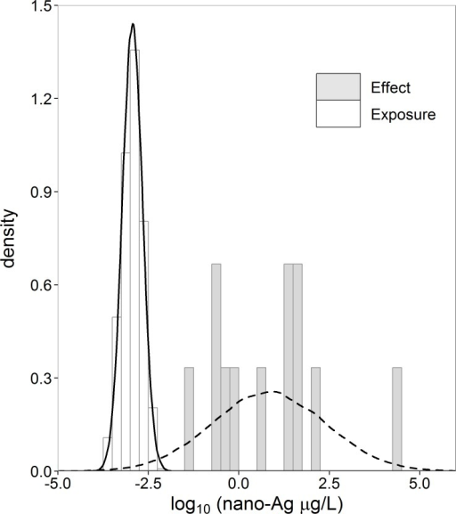 Histograms and normal density curves of exposure (nx = 1,000) and effect (ny = 12) concentration nano-Ag (µg/L).Data taken from Gottschalk, Kost & Nowack (2013).