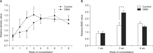 (A) Demineralized bone matrix (DBM) group showed higher pixel values than control group during early 3 weeks of consolidation period (*p < 0.05). However, during late 4 weeks of consolidation period, pixel value of DBM group was similar to that of control group. (B) There was significant difference of bone mineral density (BMD) between DBM group and control group at the 3rd week of consolidation period (*p < 0.05). BMD of DBM group was similar to that of control group at the 6th week of consolidation period.