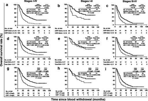 Prognostic values of serum CRP-SAA, total SAA, and CRP in the retrospective cohort of lung cancer patients. a Kaplan–Meier survival curves of the 242 patients divided by the cutoff optical density (OD) value for CRP-SAA into low-level (OD ≤ 0.10) and high-level (OD > 0.10) groups. b Survival curves of 79 patients at stages I–II divided by the cutoff value for CRP-SAA into low- and high-level groups. c Survival curves of 163 patients at stages III-IV divided by the cutoff value for CRP-SAA into low- and high-level groups. d Survival curves of the 242 patients divided by the cutoff OD value for total SAA into low-level (OD ≤ 0.17) and high-level (OD > 0.17) groups. e Survival curves of 79 patients at stages I–II divided by the cutoff value for total SAA into low- and high-level groups. f Survival curves of 163 patients at stages III–IV divided by the cutoff value for total SAA into low- and high-level groups. g Survival curves of the 242 patients divided by the cutoff value for CRP into low-level (CRP ≤ 8 mg/L) and high-level (CRP > 8 mg/L) groups. h Survival curves of 79 patients at stages I–II divided by the cutoff value for CRP into low- and high-level groups. i Survival curves of 163 patients at stages III–IV divided by the cutoff value for CRP into low- and high-level groups. Significant differences were calculated using a log-rank test. The numbers of patients at risk at each specific time point are indicated. The number of events indicates the cumulative number of all events during the entire follow-up period. HR hazard ratio calculated by univariate Cox regression analysis, not adjusted by other factors. CI confidence interval.