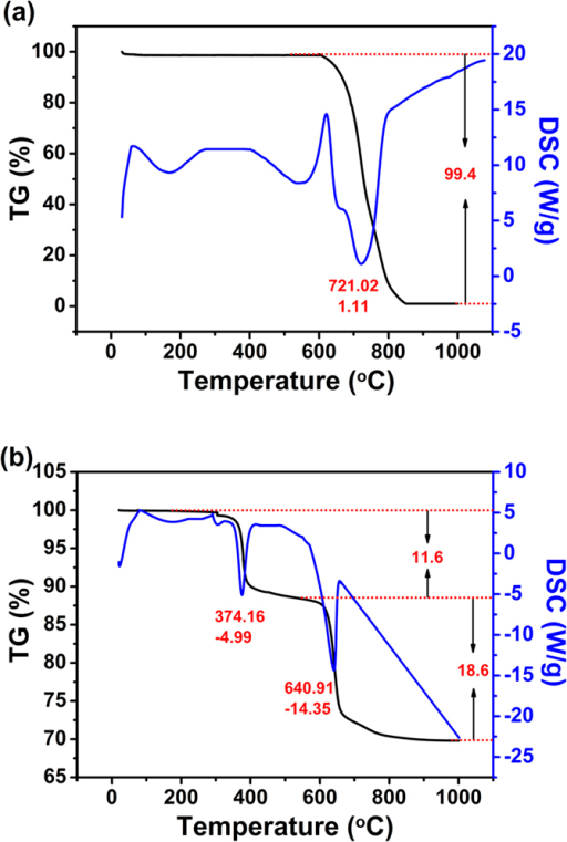 TG (black line) and DSC (blue line) curves for CNT (a), and CuS/CNT composites (b) in air at a heating rate of 10 oC min−1.