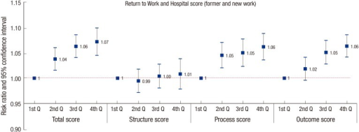 Return to work and hospital quality score after adjusting age, gender, injury severity, occupation, factory size, city and hospital type.Q, quartile.