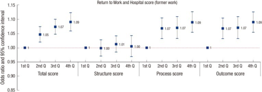 Return to work only for former work and hospital quality score after adjusting age, gender, injury severity, occupation, factory size, city and hospital type.Q, quartile.