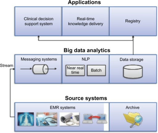 A high-level architecture of big data-empowered analytics in LHS. Big data architecture at Mayo consists of three layers: (i) data ingestion layer that reads data from real-time feeds from the EMR and archived data, (ii) big data analytics layer that does stream processing for analyzing the data, and (iii) data storage and retrieval that stores the information and knowledge that are generated through big data analytics and facilitate retrieval at the appropriate time for clinical use.
