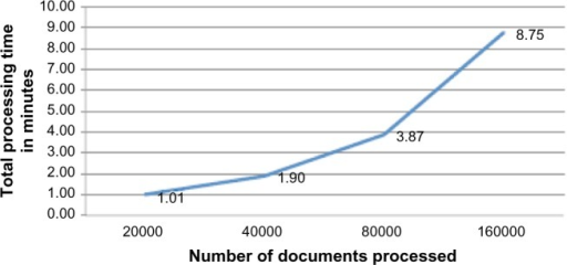 Processing time using 16 threads on varying number of documents. As the number of documents processing doubles, the processing time increases almost linearly.