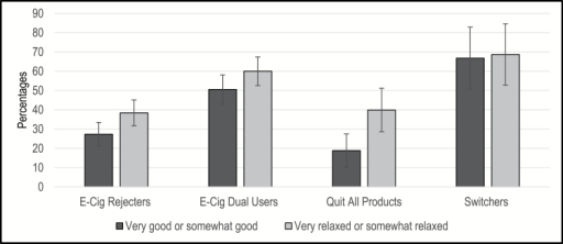 "Affect towards using Electronic Nicotine Delivery System. Note. Depicted by the darker shade bars are the percent that reported feeling ""very good"" or ""somewhat good"" to the question: ""Please imagine how you would feel using an e-cigarette. If you were to use an e-cigarette, would it make you feel…."" Depicted by the lighter shade bars are the percent that reported feeling ""very relaxed"" or ""somewhat relaxed"" to the question: ""How tense or relaxed would using an e-cigarette make you feel."""