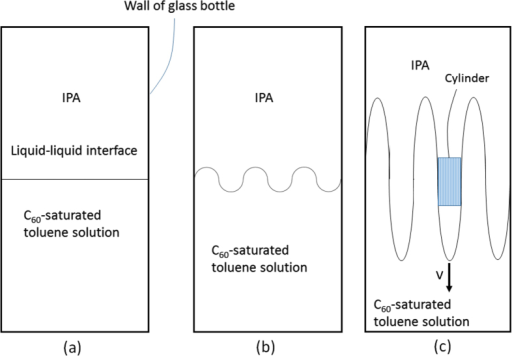 Model showing the liquid–liquid interface (a) changing with manual mixing (b). The interface front between the C60-saturated toluene solution and IPA is assumed to move with a velocity v along the vertical direction of the glass bottle (c).