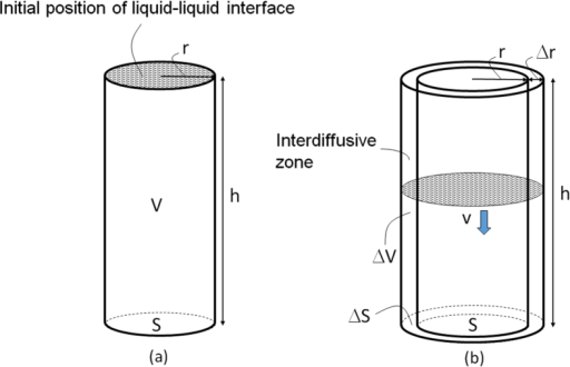 Cylindrical model used to calculate the number density N of C60NW nuclei for the region of the liquid–liquid interface shown in figure 3(c).