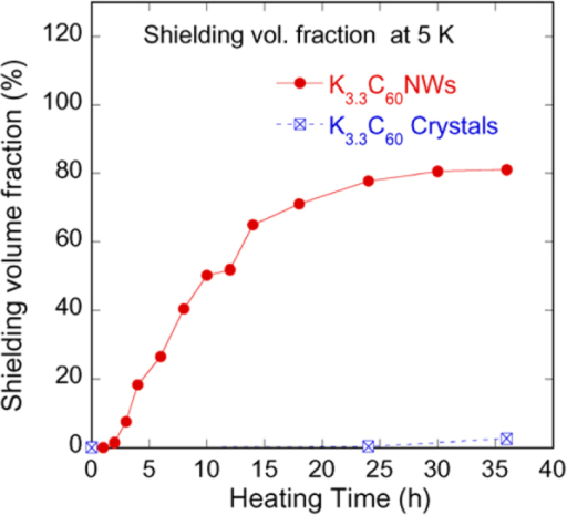 Shielding volume fractions in K-doped C60NWs and K-doped C60 crystal powder (reprinted from [87]).