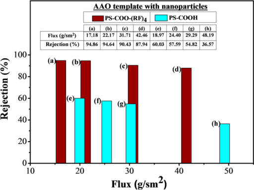 Methylene blue filtration using AAO templates with nanoparticles of 150, 60 and 24 nm.Rejection rates for various fluxes were obtained. The flux through the templates increases from left to right. (a–d) AAO templates with nanoparticles with peptide (PS-COO-(RF)4). (e–h) AAO templates with nanoparticles without peptide (PS-COOH).