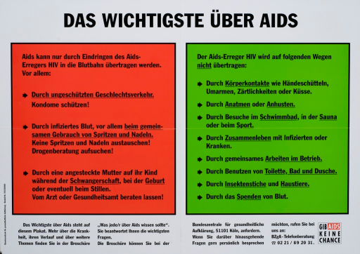 <p>Multicolor poster with black lettering.  Title at top of poster.  Poster is all text.  Text in red box on left lists ways in which AIDS can be transmitted, such as unprotected sex, contact with infected blood, and from mother to child.  Text in green box on right lists ways in which AIDS is not transmitted, including handshakes, swimming, living with an infected person, using the same toilet, and insect bites.  Additional text at bottom of poster advertises a brochure.  Publisher information in lower left corner.  Note in lower right corner.</p>