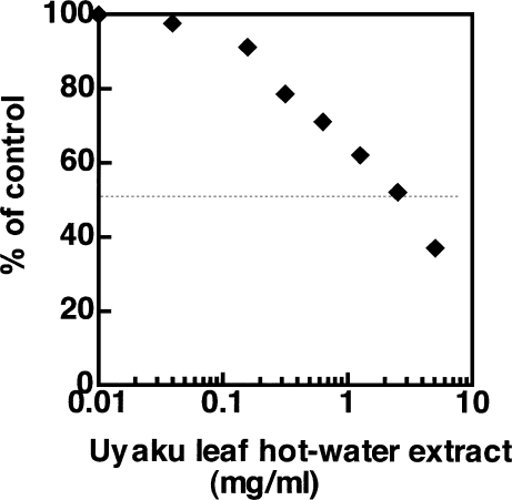 Inhibitory effect of Uyaku leaf hot-water extract on NO generation. The data points represent 30 min after addition of NOC-7 (20 µM). The reproducibility was confirmed by two separate experiments.