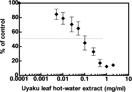 Inhibitory effect of Uyaku leaf hot-water extract on lipid peroxidation in linolenic acid. The data was obtained from six separate experiments.