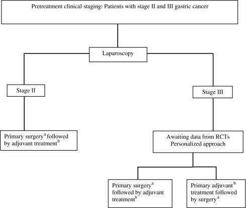 Flow chart for decision-making regarding adjuvant treatment for resectable gastric cancer. aD2 surgery if surgeon's experience ensures a safe and effective procedure. If a standardized D2 surgery is not feasible, D1 surgery with chemoradiotherapy3 or preoperative chemotherapy2 can be considered. bAdjuvant treatment: Cisplatin-based chemotherapy for Western patients, S-1 chemotherapy for East Asian patients. Addition of targeted agents to empirical chemotherapy only in randomized trials. RCTs: randomized controlled trials.