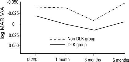 Comparison of the changes of visual acuity between the DLK and non-DLK groups following LASIK. The visual acuity of the non-DLK group was better at all times, but the difference was not statistically significant (p>0.05). MAR, minimal angle of resolutions; V/A, visual acuity; DLK, diffuse lamellar keratitis; preop, preoperative.