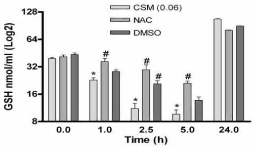 "Antioxidant prevents intracellular GSH depletion-induced by CSM. MDMs (5 × 106 cells) were pretreated with NAC (10 mM) and DMSO (2%) for 30 min and then stimulated with CSM (0.06 OD) at various time points (1, 2.5, 5, and 24 h). Intracellular GSH contents were measured by cellular lysate as described at ""material and methods"" section and expressed as mean ± SEM of medium-treated cells. * p < 0.05 versus un-stimulated control; # p < 0.05 versus."