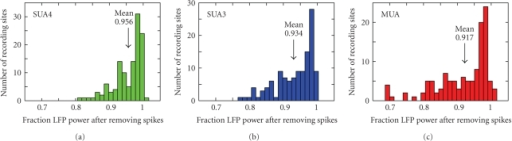 Effect of removing coupled spike activity on total LFP power. (a) Histogram of the ratio of power in the LFP after removing components explained by SUA4 and power in the raw LFP (n = 127 recording sites). For a small number of sites, LFP power increased slightly, reflecting the introduction of a small amount of noise by the cross-validation procedure used for filter estimation. (b) Histogram of change in power after removing the SUA3 component. The average power was significantly lower than for SUA4 (jackknifed t-test, P = .0008). (c) Histogram of change in power after removing the MUA component. The average power was significantly lower than for SUA3 (jackknifed t-test, P = .0007).