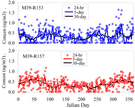 Trends of PM2.5 concentrations in 2006 at two receptors west (M39-153) and east (M39-157) of the freeway. 24-hr concentrations shown as dots; lines show 5-day, and 30-day running averages.