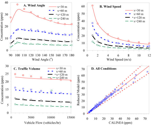 Comparison of CALINE model predictions (shown as solid lines) and reduced model predictions (shown as points) showing effects of A) wind angle; B) wind speed; and C) traffic volume for four distances (30, 60, 120, 240 m) from the road. All plots use nominal conditions (wind speed = 4 m s-1, VPH = 10,000; emission rate = 300 g mi-1; wind angle = 180°). Panel D plots concentrations from the two models for all conditions showing 1:1 line and 15% error intervals.